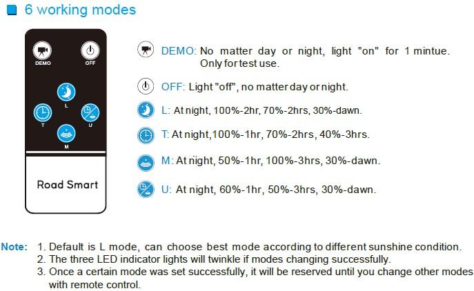 Road Smart-Custom Solar Park Light Manufacturer, Solar Panel Garden Lights | Solar-4