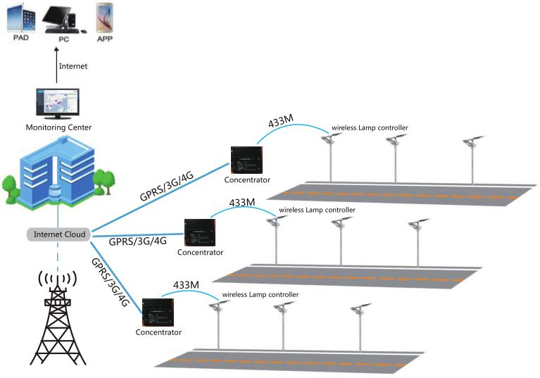 Road Smart-Find Intelligent Solar Street Light Iot Version Manufacture-3