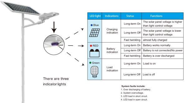 Road Smart-Solar Street Lighting System Manufacture | Most Popular Multi Use Solar-4
