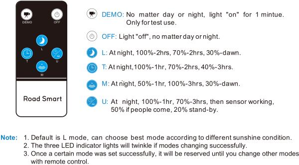 Road Smart-Solar Street Lighting System Manufacture | Most Popular Multi Use Solar-5