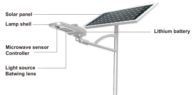Road Smart-Professional Solar Road Light Outdoor Solar Led Manufacture