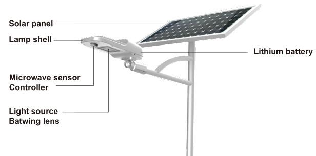 Road Smart-Solar Path Lights, China Top Supplier 160lmw Ultra Bright Split Solar-2