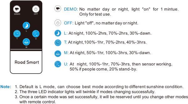 Road Smart-Solar Path Lights, China Top Supplier 160lmw Ultra Bright Split Solar-5