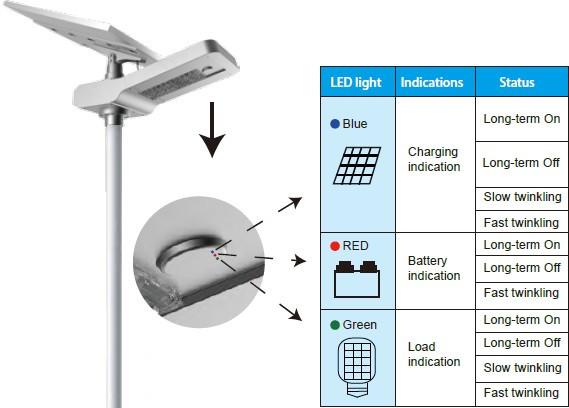 Road Smart-Best Solar Sidewalk Light Die-cast Aluminum Super Bright 105 Led Walking-5
