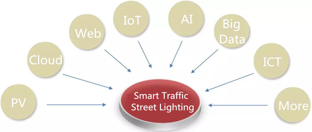 Road Smart-Smart Street Lighting Solution For Green Traffic