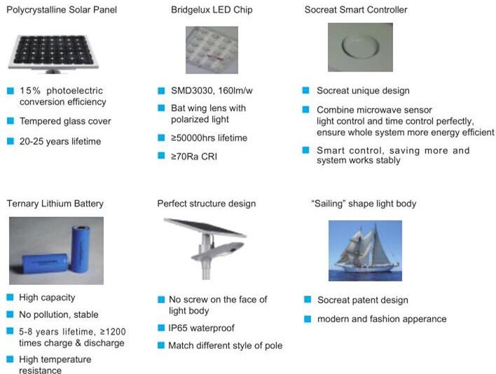 Road Smart-Custom Solar Park Light Manufacturer, Solar Panel Garden Lights | Solar