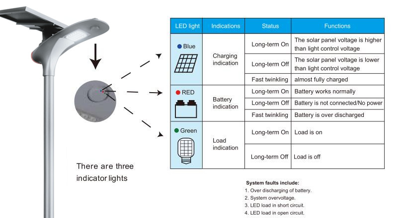 Road Smart-Solar Sidewalk Light Customization, Solar Lamp Post Lights | Road Smart-9