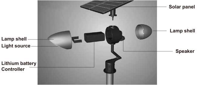 Road Smart-Solar Street Lamp, All In One Solar Street Light Price List   Road Smart